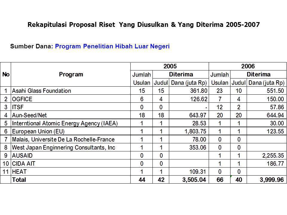 Rekapitulasi Proposal Riset Yang Diusulkan & Yang Diterima 2005-2007 Sumber Dana: Program Penelitian Hibah Luar Negeri