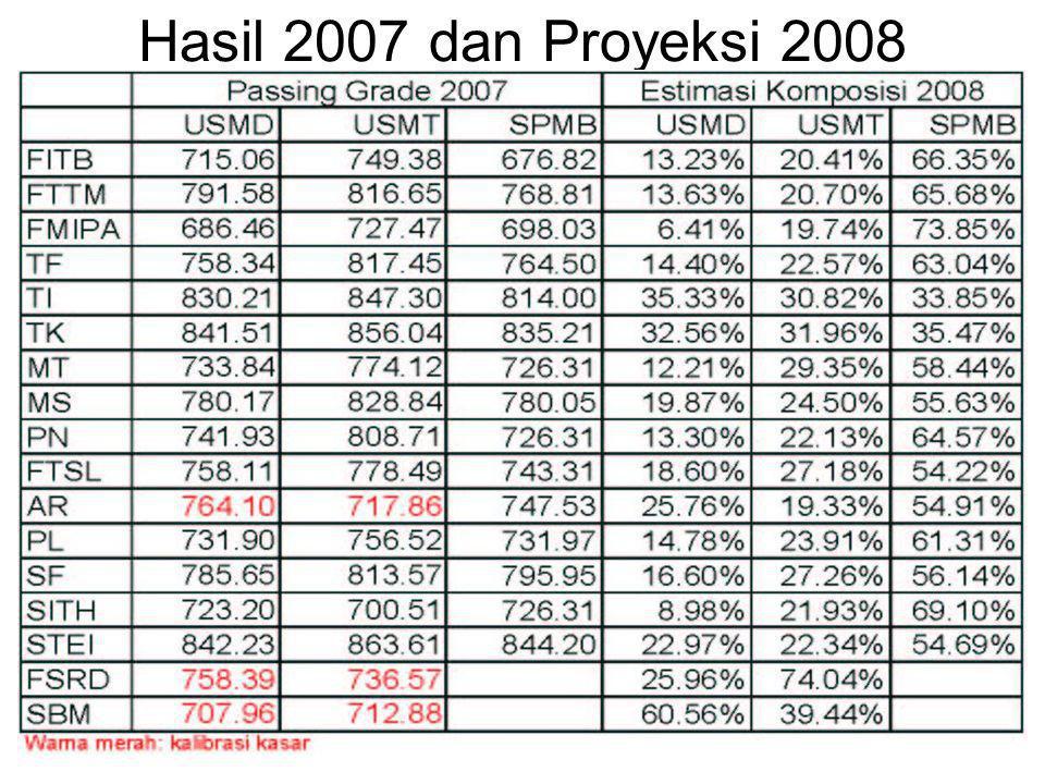 Hasil 2007 dan Proyeksi 2008