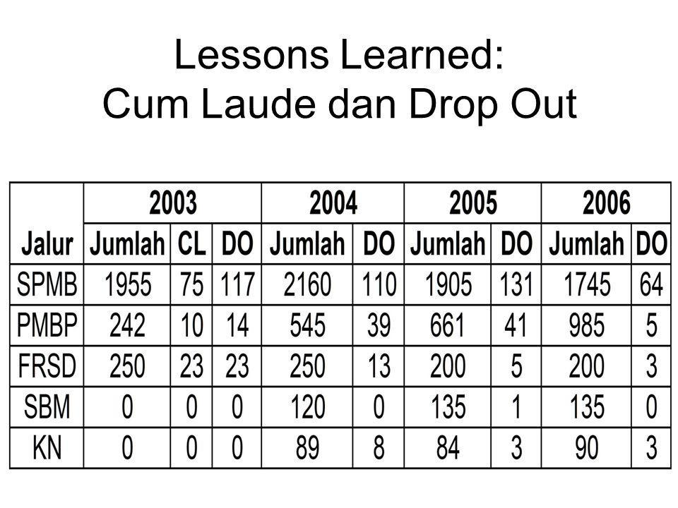 Lessons Learned: Cum Laude dan Drop Out