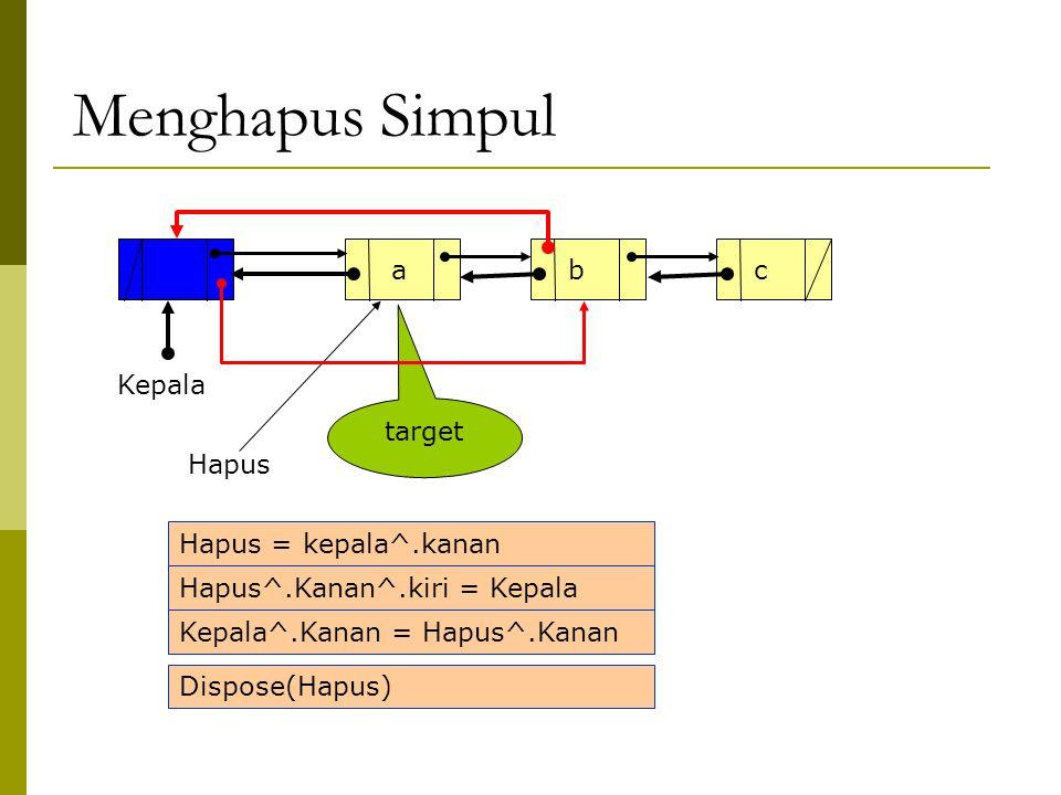 Menghapus Simpul Kepala abc target Hapus Hapus = kepala^.kanan Hapus^.Kanan^.kiri = Kepala Kepala^.Kanan = Hapus^.Kanan Dispose(Hapus)