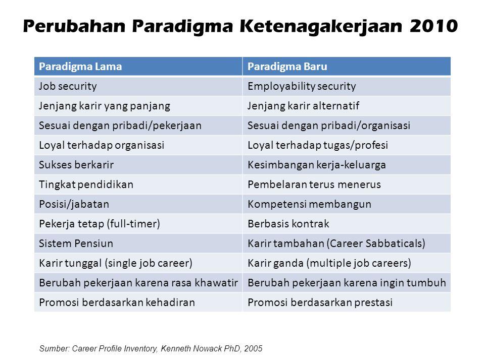 Perubahan Paradigma Ketenagakerjaan 2010 Paradigma LamaParadigma Baru Job securityEmployability security Jenjang karir yang panjangJenjang karir alternatif Sesuai dengan pribadi/pekerjaanSesuai dengan pribadi/organisasi Loyal terhadap organisasiLoyal terhadap tugas/profesi Sukses berkarirKesimbangan kerja-keluarga Tingkat pendidikanPembelaran terus menerus Posisi/jabatanKompetensi membangun Pekerja tetap (full-timer)Berbasis kontrak Sistem PensiunKarir tambahan (Career Sabbaticals) Karir tunggal (single job career)Karir ganda (multiple job careers) Berubah pekerjaan karena rasa khawatirBerubah pekerjaan karena ingin tumbuh Promosi berdasarkan kehadiranPromosi berdasarkan prestasi Sumber: Career Profile Inventory, Kenneth Nowack PhD, 2005