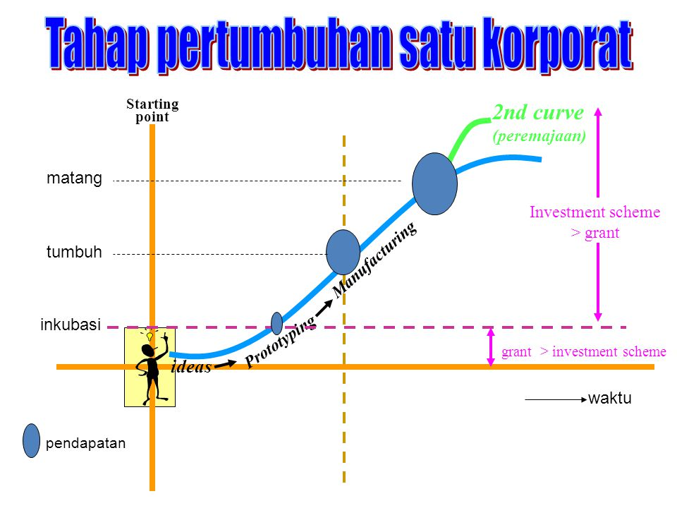 ideas Prototyping Manufacturing Starting point 2nd curve (peremajaan) grant > investment scheme Investment scheme > grant inkubasi waktu tumbuh matang