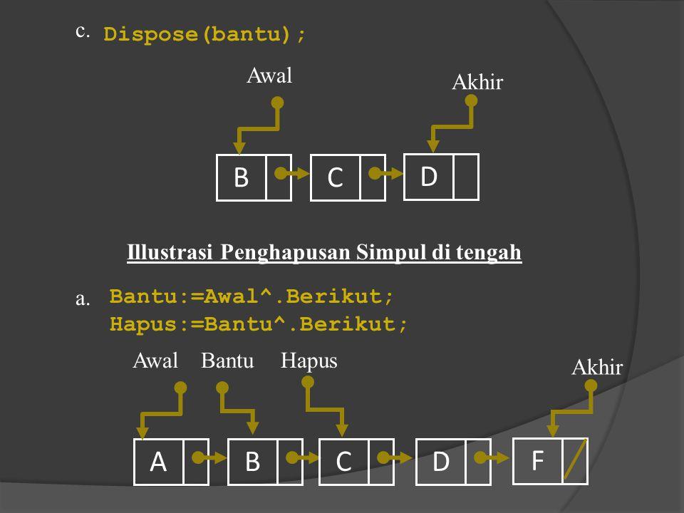 B C D Akhir Awal Dispose(bantu); c. Illustrasi Penghapusan Simpul di tengah ABDF Hapus AwalBantu a. Akhir C Bantu:=Awal^.Berikut; Hapus:=Bantu^.Beriku