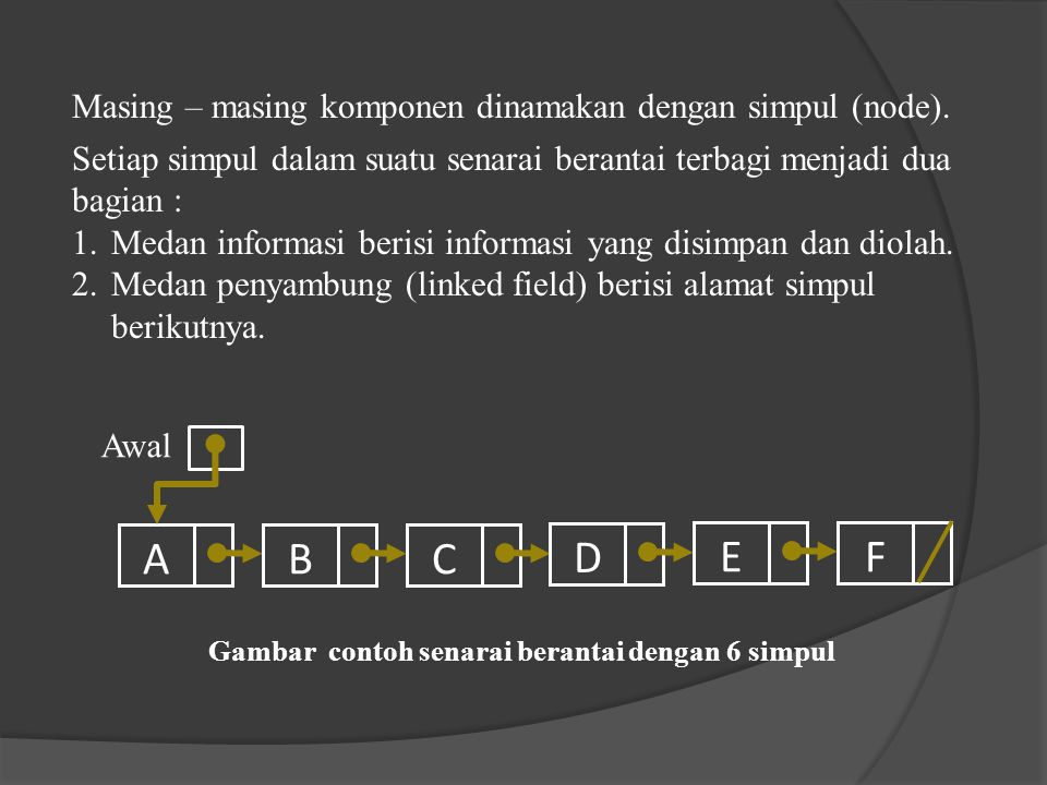 Gambar contoh senarai berantai dengan 6 simpul ABCDEF Awal Masing – masing komponen dinamakan dengan simpul (node). Setiap simpul dalam suatu senarai