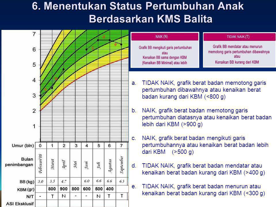 6. Menentukan Status Pertumbuhan Anak Berdasarkan KMS Balita a.TIDAK NAIK, grafik berat badan memotong garis pertumbuhan dibawahnya atau kenaikan bera