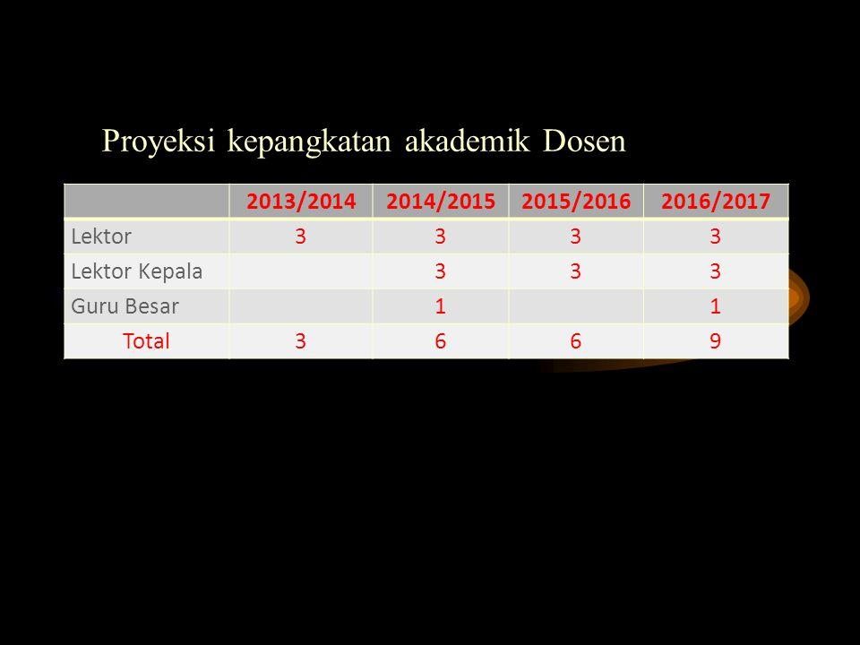 Tingkat Pendidikan Dosen FE S2S3Sedang S3Total Manajemen178530 Akuntansi194629 Ek.