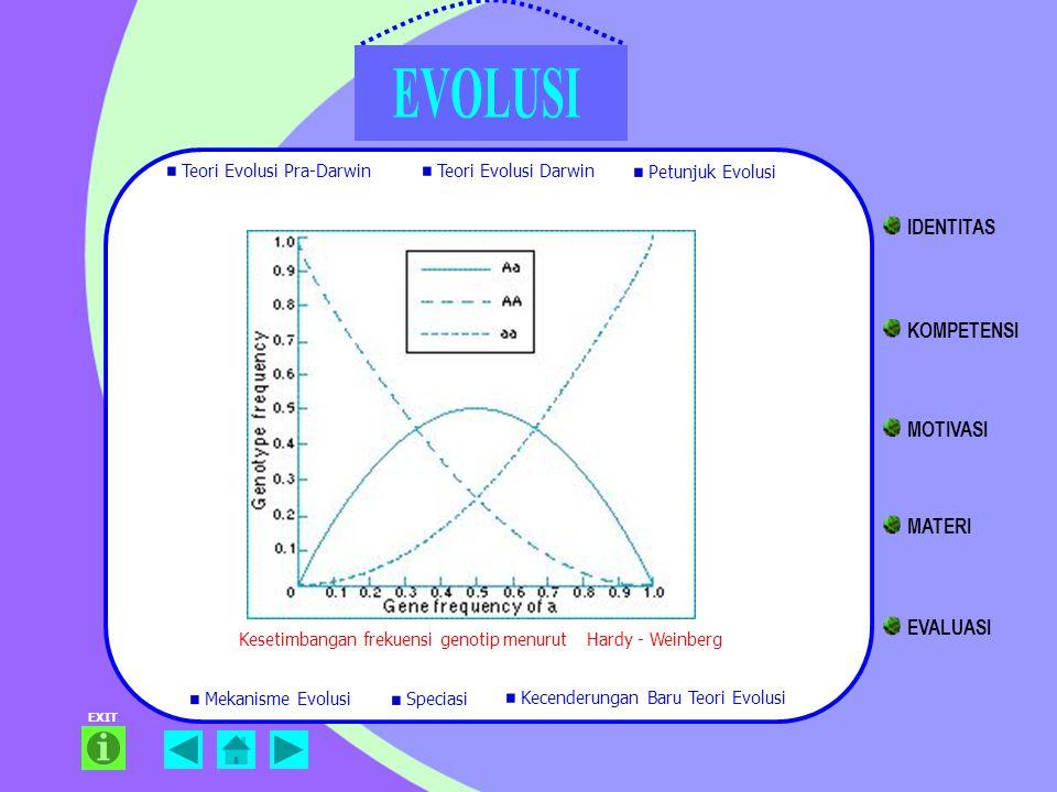 EXIT Kesetimbangan frekuensi genotip menurut Hardy - Weinberg Teori Evolusi Pra-Darwin Teori Evolusi Darwin Petunjuk Evolusi Mekanisme Evolusi Kecende