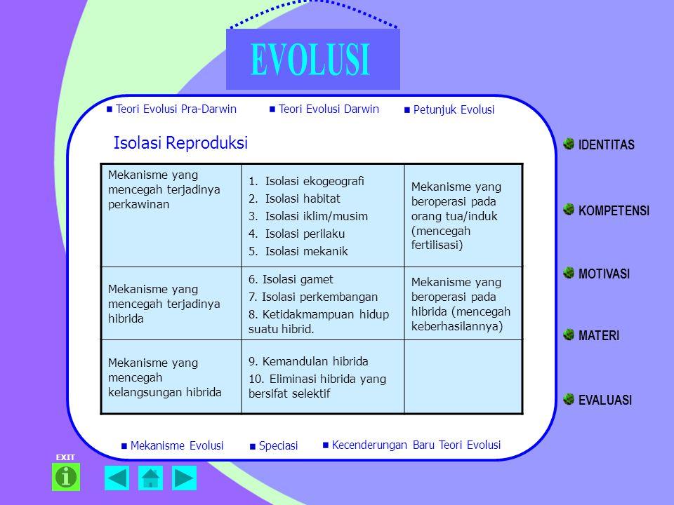 EXIT Mekanisme yang mencegah terjadinya perkawinan 1.Isolasi ekogeografi 2.Isolasi habitat 3.Isolasi iklim/musim 4.Isolasi perilaku 5.Isolasi mekanik