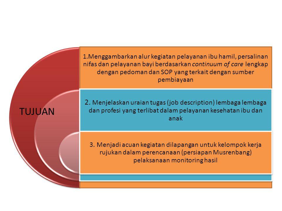 1.Menggambarkan alur kegiatan pelayanan ibu hamil, persalinan nifas dan pelayanan bayi berdasarkan continuum of care lengkap dengan pedoman dan SOP ya
