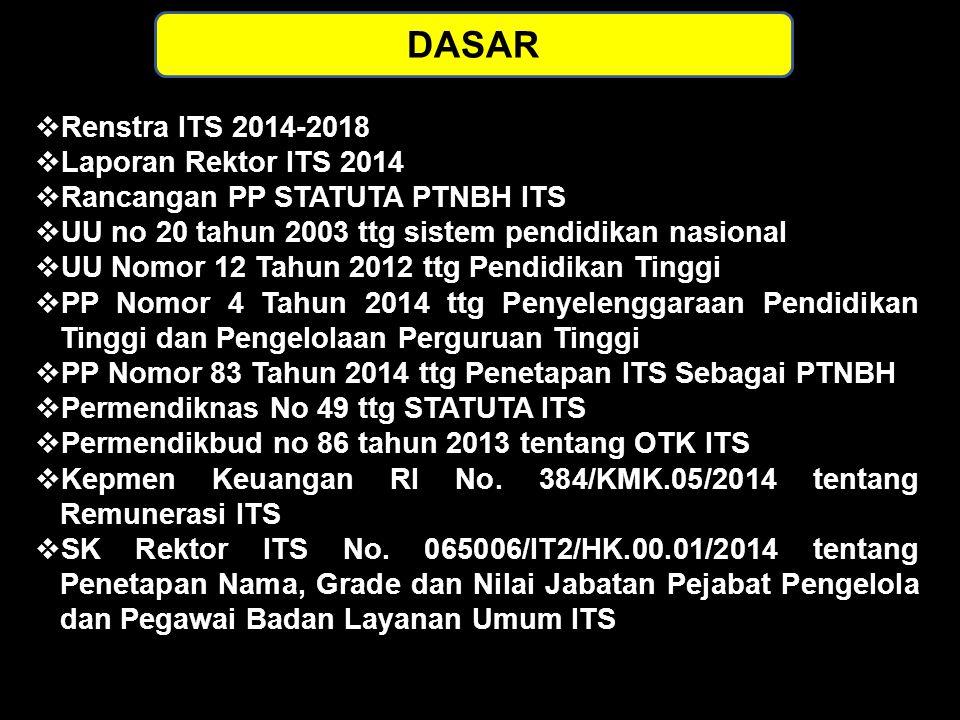 DASAR  Renstra ITS 2014-2018  Laporan Rektor ITS 2014  Rancangan PP STATUTA PTNBH ITS  UU no 20 tahun 2003 ttg sistem pendidikan nasional  UU Nom