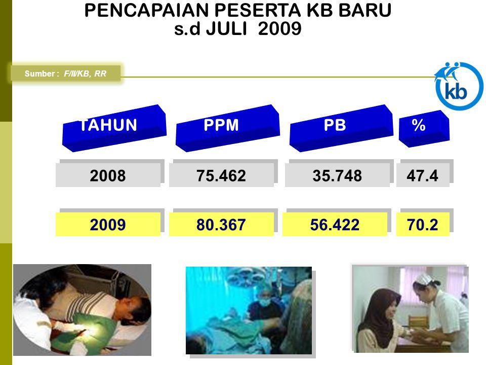 PENCAPAIAN PESERTA KB BARU s.d JULI 2009 Sumber : F/II/KB, RR TAHUN PPM PB % 2008 75.462 35.748 47.4 2009 80.367 56.422 70.2