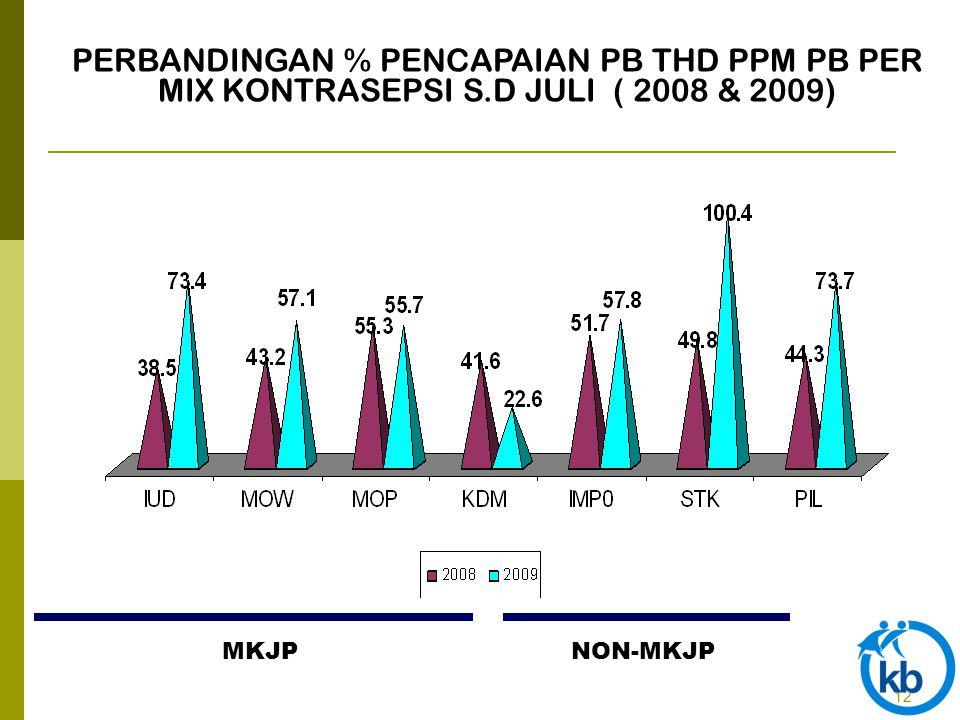 12 PERBANDINGAN % PENCAPAIAN PB THD PPM PB PER MIX KONTRASEPSI S.D JULI ( 2008 & 2009) MKJPNON-MKJP