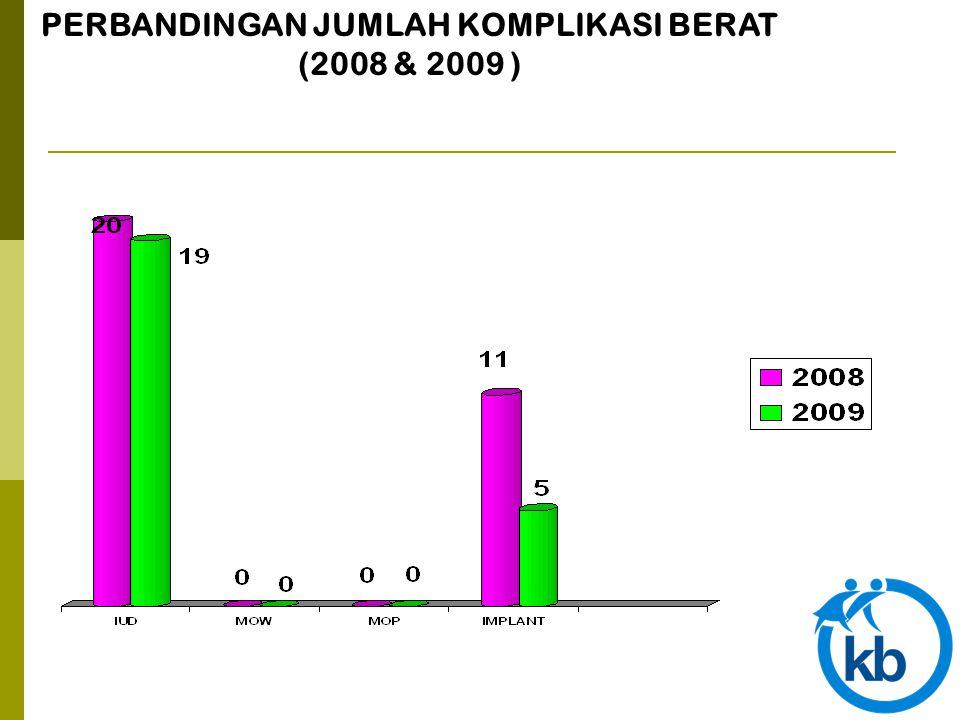 PERBANDINGAN JUMLAH KOMPLIKASI BERAT (2008 & 2009 )