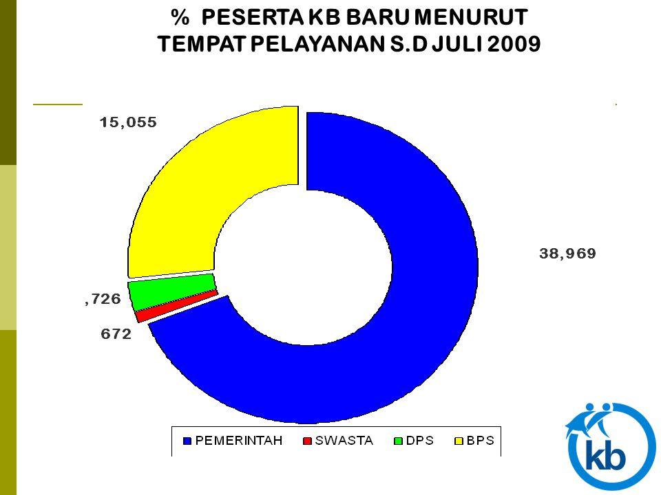 % PESERTA KB BARU MENURUT TEMPAT PELAYANAN S.D JULI 2009 58,41