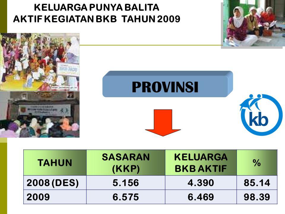 KELUARGA PUNYA BALITA AKTIF KEGIATAN BKB TAHUN 2009 PROVINSI TAHUN SASARAN (KKP) KELUARGA BKB AKTIF % 2008 (DES)5.1564.39085.14 20096.5756.46998.39