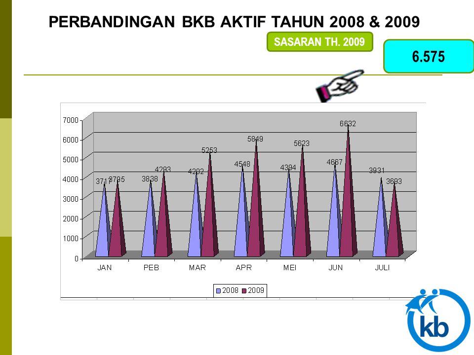 6.575 SASARAN TH. 2009 PERBANDINGAN BKB AKTIF TAHUN 2008 & 2009