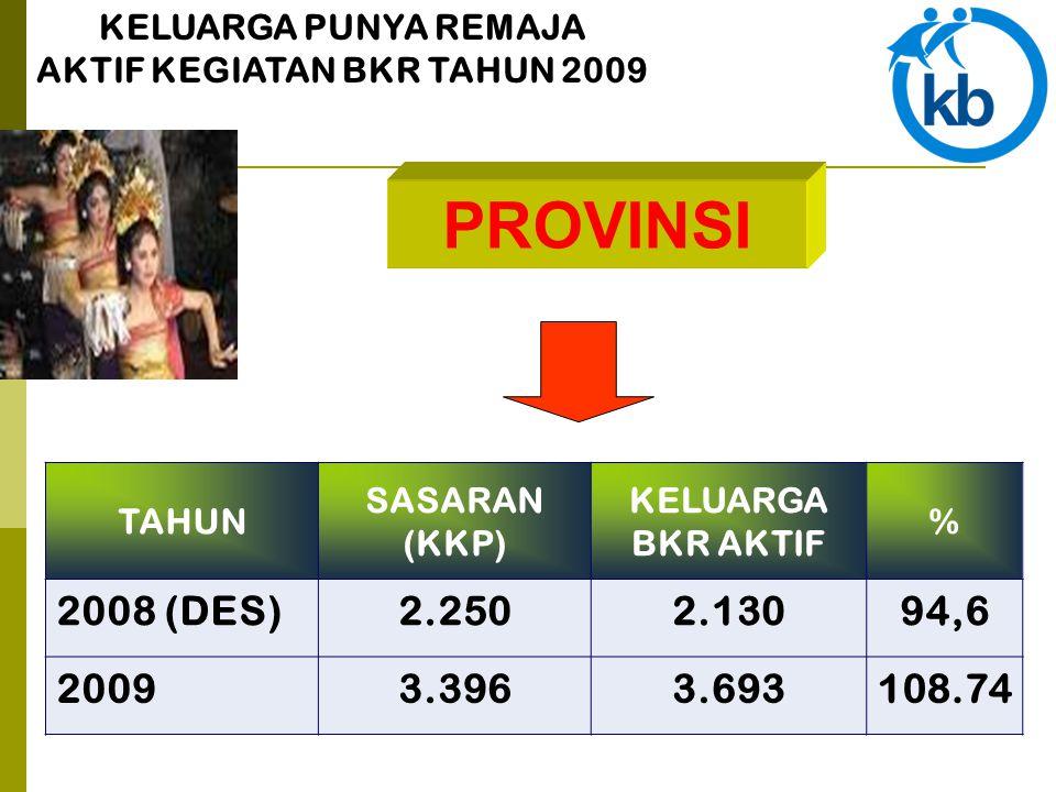 PROVINSI KELUARGA PUNYA REMAJA AKTIF KEGIATAN BKR TAHUN 2009 TAHUN SASARAN (KKP) KELUARGA BKR AKTIF % 2008 (DES)2.2502.13094,6 20093.3963.693108.74