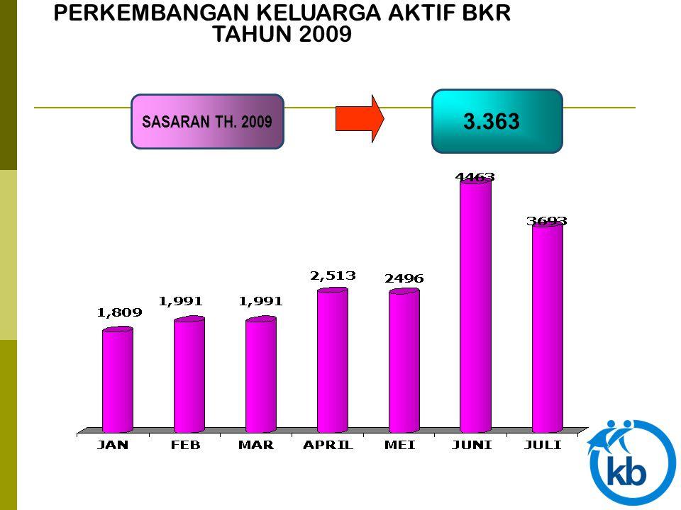 PERKEMBANGAN KELUARGA AKTIF BKR TAHUN 2009 3.363 SASARAN TH. 2009