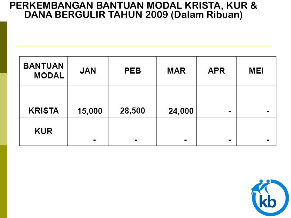 PERKEMBANGAN BANTUAN MODAL KRISTA, KUR & DANA BERGULIR TAHUN 2009 (Dalam Ribuan) BANTUAN MODAL JANPEBMARAPRMEI KRISTA 15,000 28,500 24,000 - - KUR - -