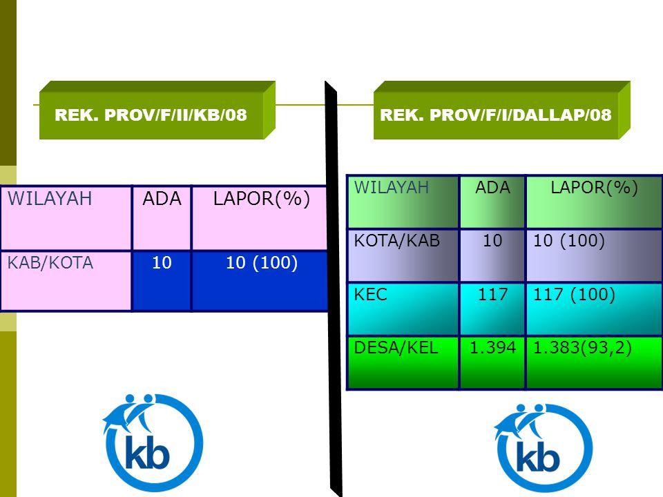 REK. PROV/F/II/KB/08REK. PROV/F/I/DALLAP/08 WILAYAHADALAPOR(%) KAB/KOTA1010 (100) WILAYAHADALAPOR(%) KOTA/KAB1010 (100) KEC117117 (100) DESA/KEL1.3941