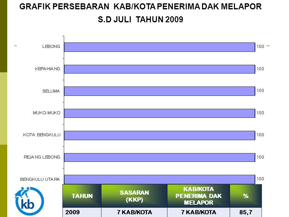 TAHUN SASARAN (KKP) KAB/KOTA PENERIMA DAK MELAPOR % 20097 KAB/KOTA 85,7 GRAFIK PERSEBARAN KAB/KOTA PENERIMA DAK MELAPOR S.D JULI TAHUN 2009