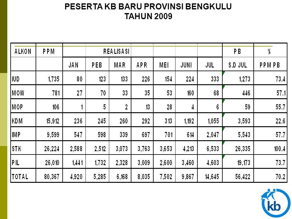 PERKEMBANGAN BANTUAN MODAL KRISTA, KUR & DANA BERGULIR TAHUN 2009 (Dalam Ribuan) BANTUAN MODAL JANPEBMARAPRMEI KRISTA 15,000 28,500 24,000 - - KUR - - - - -