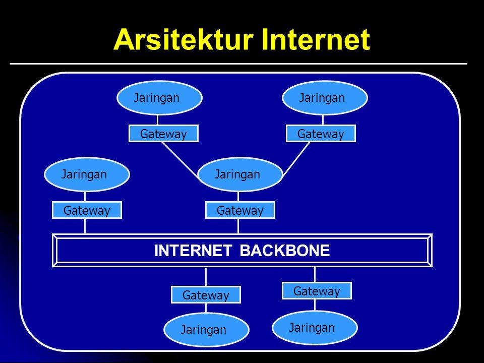 Arsitektur Internet INTERNET BACKBONE Jaringan Gateway Jaringan Gateway Jaringan Gateway Jaringan Gateway Jaringan Gateway Jaringan Gateway