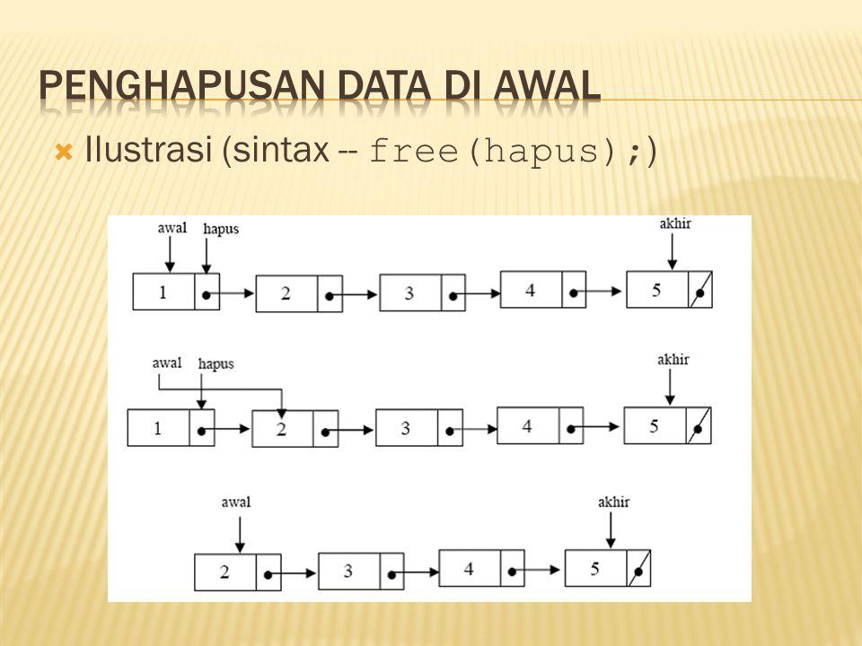  Ilustrasi (sintax -- free(hapus); )