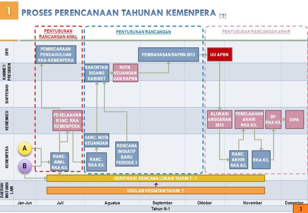 No.Tahapan Batas Waktu 1.Arah Kebijakan dan prioritas pembangunan NasionalJan 2.