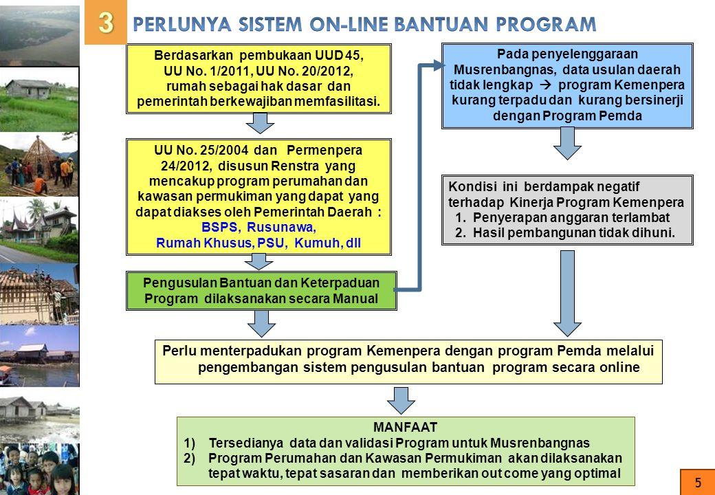 WAJIB UNTUK MELAMPIRKAN DATA KELENGKAPAN (Scan dan Upload File) KOMPETITIF a.Data Umum (RP3KP dst) b.Kesiapan Penghunian c.Sinerjisitas Program (termasuk hasil musrenbangda) MASYARAKAT PENERIMA MANFAAT PENGEMBANGLEMBAGA KAB/KOTAPROVINSI USULAN PROGRAM USULAN PROVINSI TANGGAPAN THDP USULAN KAB/KOTA KONTEN (Isian berupa form) 2016 2017..dst PERSYARATAN (Lokasi, Tanah, dll..) 1 SURAT PERMOHONAN USERNAME 2 6 KRITERIA
