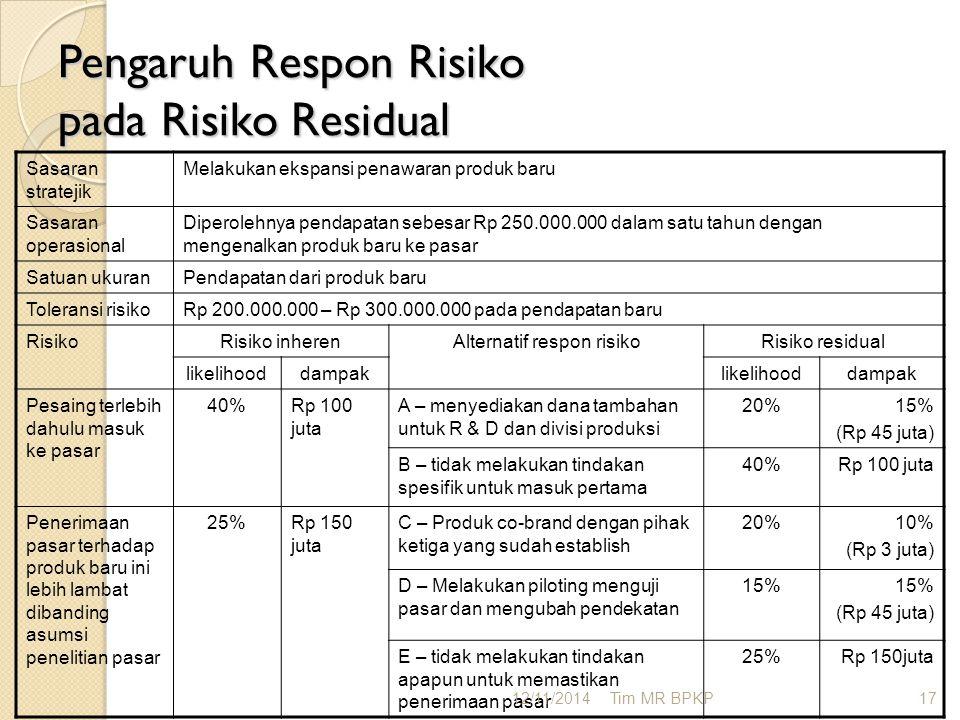 Pengaruh Respon Risiko pada Risiko Residual Sasaran stratejik Melakukan ekspansi penawaran produk baru Sasaran operasional Diperolehnya pendapatan seb