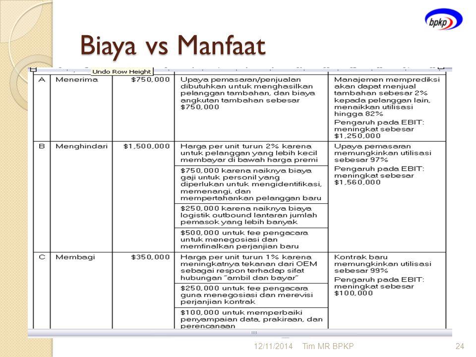 Biaya vs Manfaat 12/11/2014Tim MR BPKP24