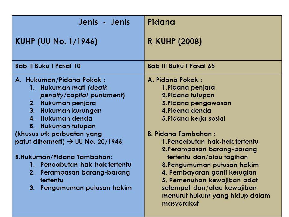 Jenis - Jenis KUHP (UU No. 1/1946) Pidana R-KUHP (2008) Bab II Buku I Pasal 10Bab III Buku I Pasal 65 A.Hukuman/Pidana Pokok : 1.Hukuman mati ( death