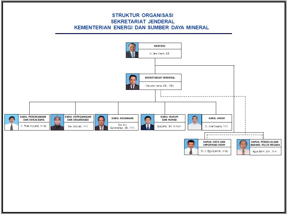 SEKRETARIAT JENDERAL Waryono Karno, S.E., MBA. STRUKTUR ORGANISASI SEKRETARIAT JENDERAL KEMENTERIAN ENERGI DAN SUMBER DAYA MINERAL KARO. PERENCANAAN D