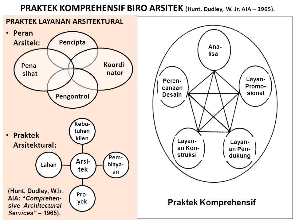 PRAKTEK KOMPREHENSIF BIRO ARSITEK (Hunt, Dudley, W. Jr. AIA – 1965). PRAKTEK LAYANAN ARSITEKTURAL Peran Arsitek: Praktek Arsitektural: Pencipta Koordi