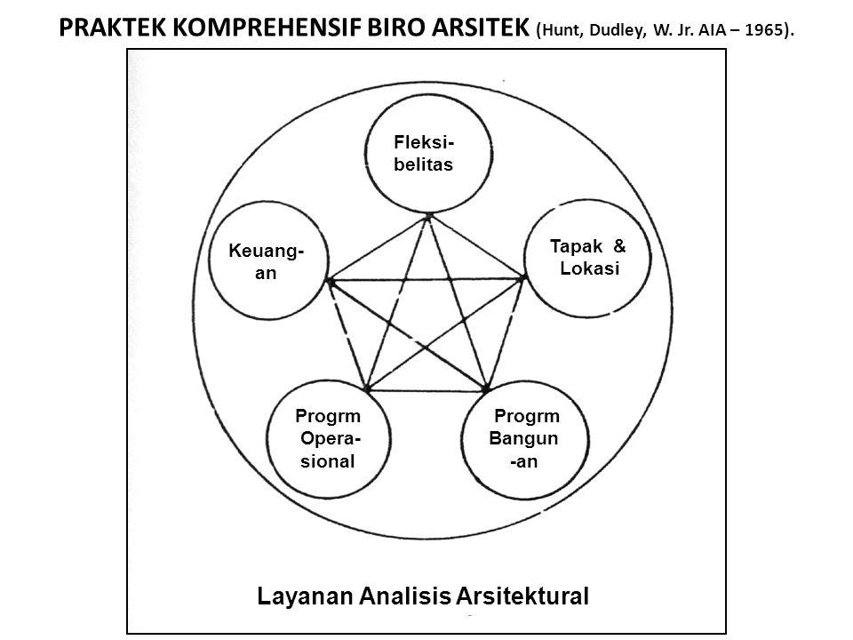 PRAKTEK KOMPREHENSIF BIRO ARSITEK (Hunt, Dudley, W. Jr. AIA – 1965). Fleksi- belitas Keuang- an Tapak & Lokasi Progrm Opera- sional Progrm Bangun -an