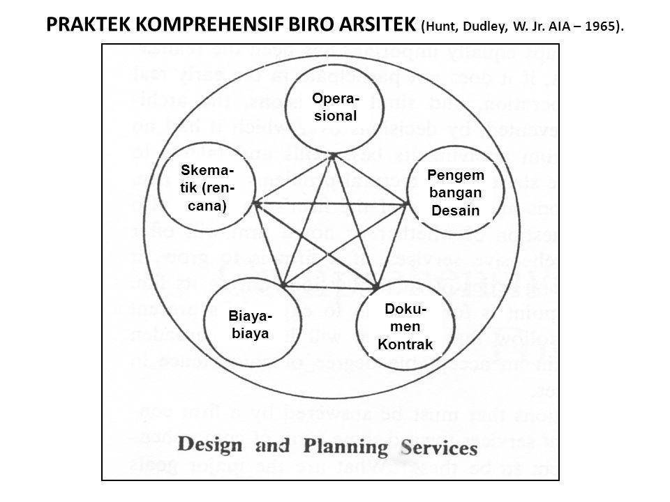 PRAKTEK KOMPREHENSIF BIRO ARSITEK (Hunt, Dudley, W. Jr. AIA – 1965). Layanan Desain dan Perencanaan Skema- tik (ren- cana) Biaya- biaya Opera- sional