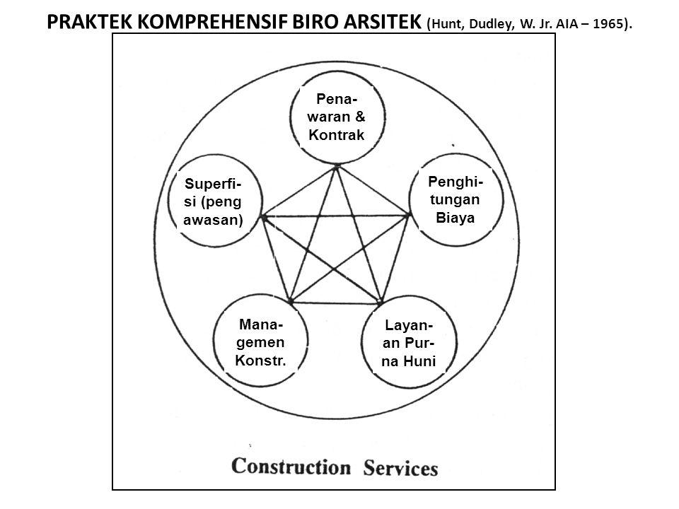 PRAKTEK KOMPREHENSIF BIRO ARSITEK (Hunt, Dudley, W. Jr. AIA – 1965). Pena- waran & Kontrak Superfi- si (peng awasan) Penghi- tungan Biaya Layanan Kons