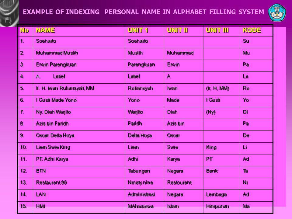 EXAMPLE OF INDEXING PERSONAL NAME IN ALPHABET FILLING SYSTEM NoNAME UNIT 1 UNIT II UNIT III KODE 1.SoehartoSoehartoSu 2. Muhammad Muslih MuslihMuhamma