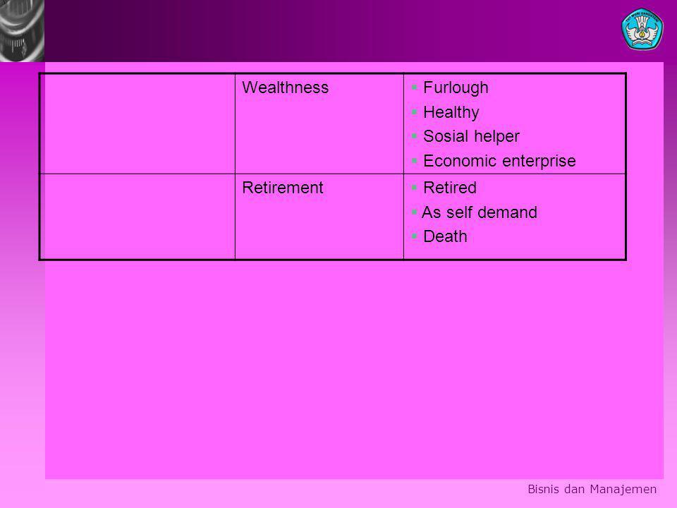 Wealthness  Furlough  Healthy  Sosial helper  Economic enterprise Retirement  Retired  As self demand  Death Bisnis dan Manajemen