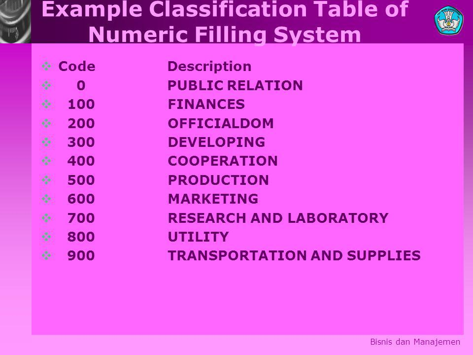 Example Classification Table of Numeric Filling System  Code Description  0 PUBLIC RELATION  100 FINANCES  200 OFFICIALDOM  300 DEVELOPING  400 COOPERATION  500 PRODUCTION  600 MARKETING  700 RESEARCH AND LABORATORY  800 UTILITY  900 TRANSPORTATION AND SUPPLIES Bisnis dan Manajemen