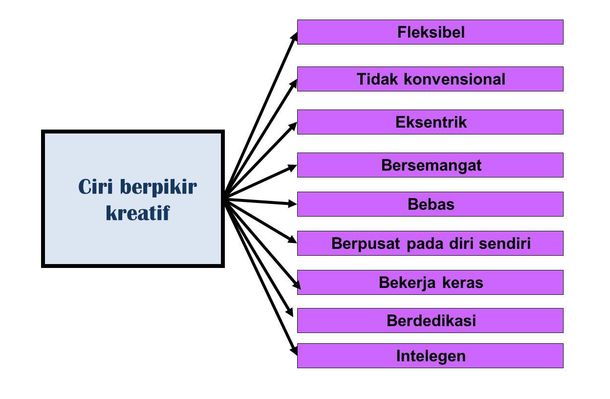 Sifat berfikir kreatif Fluency (kelancaran) Flexibility (keluwesan) Originality (keaslian) Elaboration (penguraian) Redefinition (perumusan kembali)