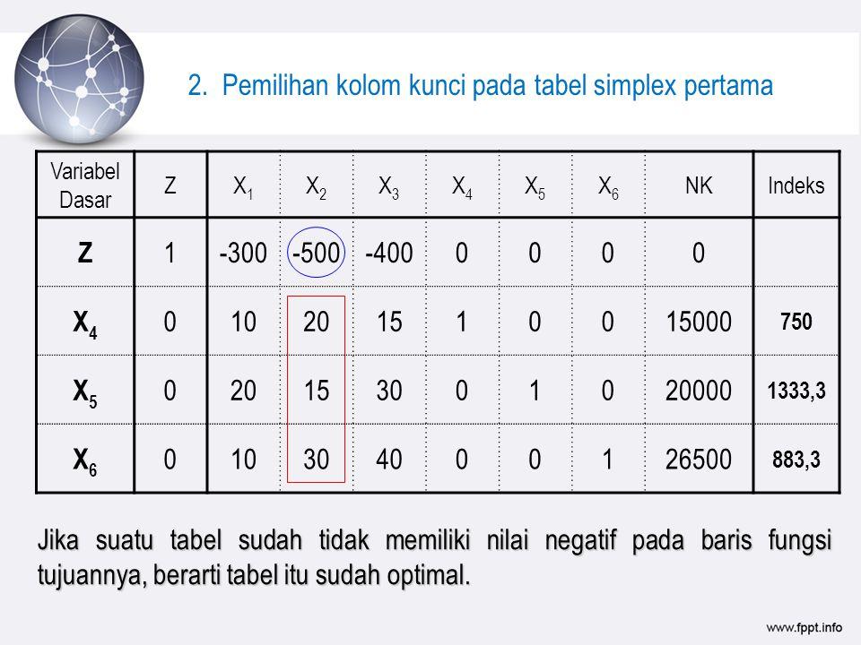 Variabel Dasar ZX1X1 X2X2 X3X3 X4X4 X5X5 X6X6 NKIndeks Z 1-300-500-4000000 X4X4 010201510015000 750 X5X5 020153001020000 1333,3 X6X6 010304000126500 883,3 2.