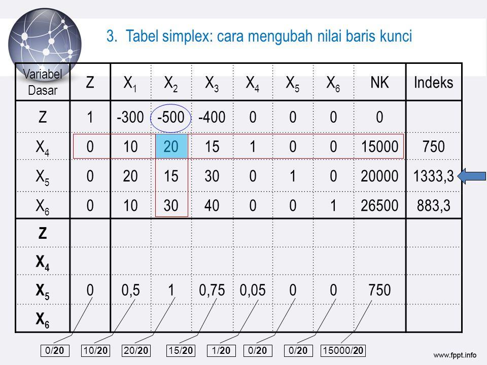 Variabel Dasar ZX1X1 X2X2 X3X3 X4X4 X5X5 X6X6 NKIndeks Z1-300-500-4000000 X4X4 010201510015000750 X5X5 0201530010200001333,3 X6X6 010304000126500883,3