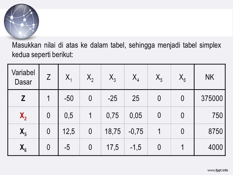 Masukkan nilai di atas ke dalam tabel, sehingga menjadi tabel simplex kedua seperti berikut: Variabel Dasar ZX1X1 X2X2 X3X3 X4X4 X5X5 X6X6 NK Z 1 -500