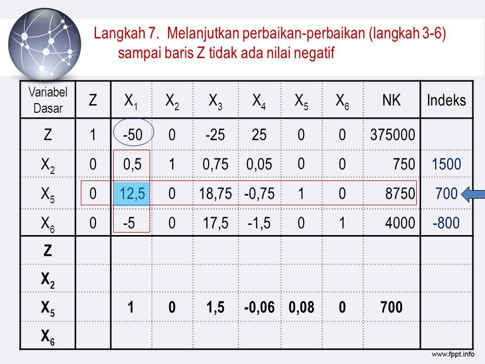 Langkah 7. Melanjutkan perbaikan-perbaikan (langkah 3-6) sampai baris Z tidak ada nilai negatif Variabel Dasar ZX1X1 X2X2 X3X3 X4X4 X5X5 X6X6 NKIndeks