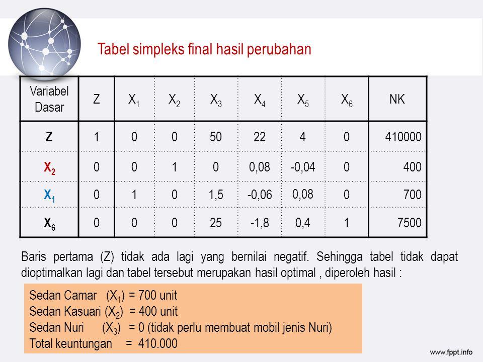 Tabel simpleks final hasil perubahan Baris pertama (Z) tidak ada lagi yang bernilai negatif. Sehingga tabel tidak dapat dioptimalkan lagi dan tabel te