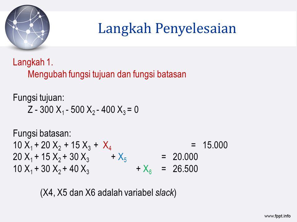 Langkah 1. Mengubah fungsi tujuan dan fungsi batasan Fungsi tujuan: Z - 300 X 1 - 500 X 2 - 400 X 3 = 0 Fungsi batasan: 10 X 1 + 20 X 2 + 15 X 3 + X 4