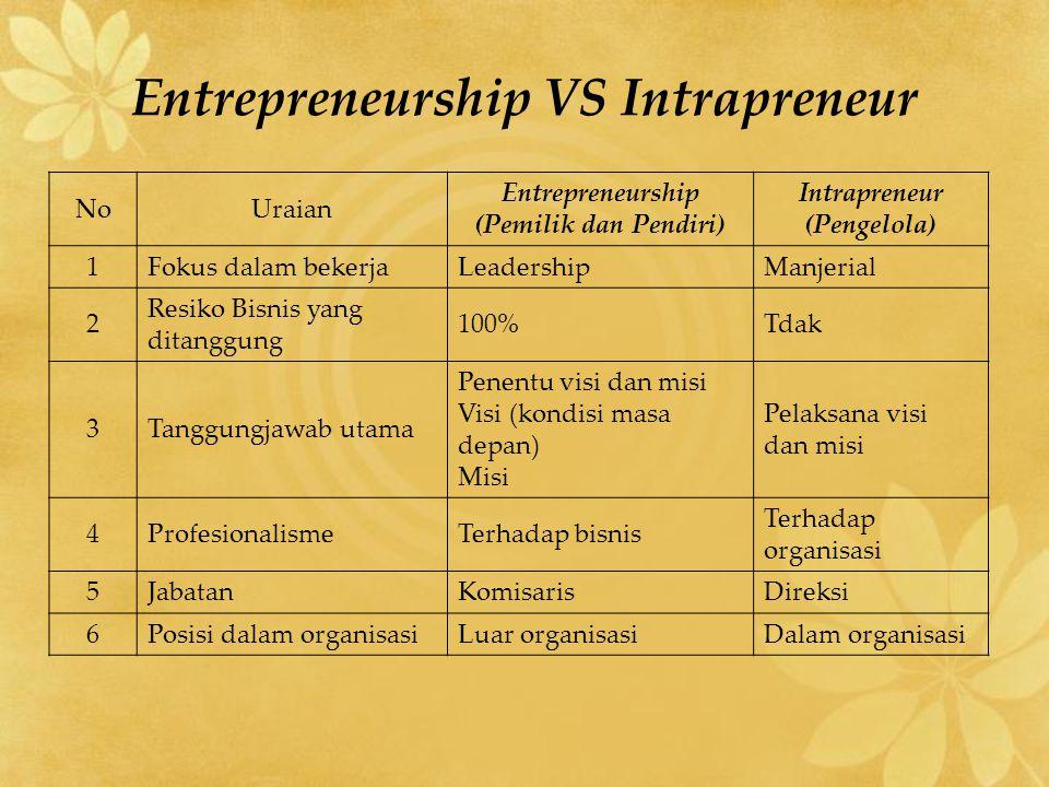Entrepreneurship VS Intrapreneur NoUraian Entrepreneurship (Pemilik dan Pendiri) Intrapreneur (Pengelola) 1Fokus dalam bekerjaLeadershipManjerial 2 Re