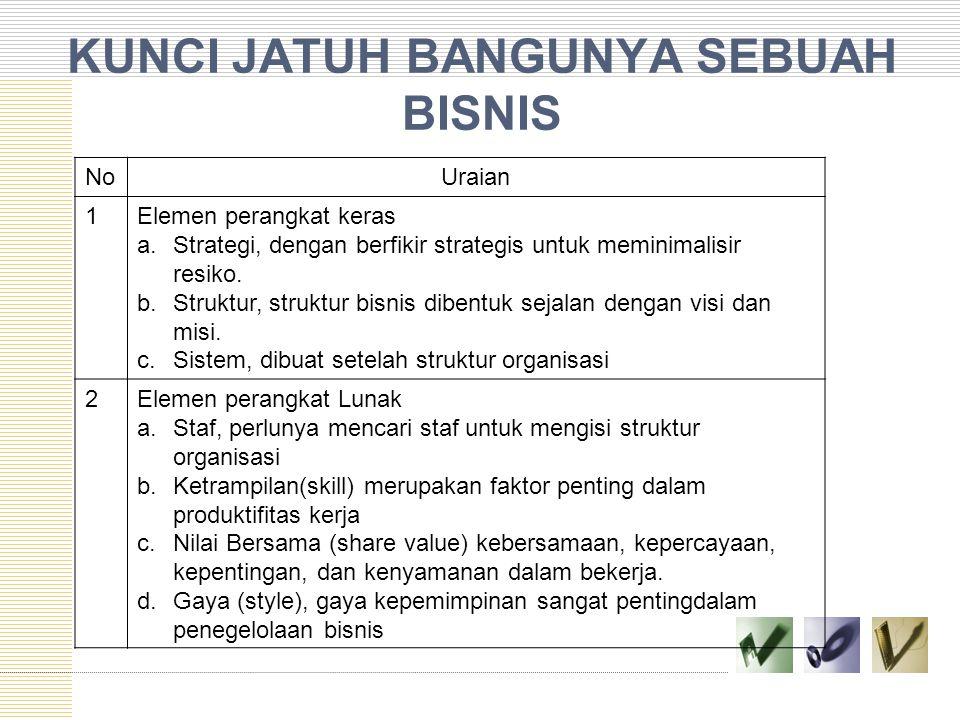 KUNCI JATUH BANGUNYA SEBUAH BISNIS NoUraian 1Elemen perangkat keras a.Strategi, dengan berfikir strategis untuk meminimalisir resiko. b.Struktur, stru